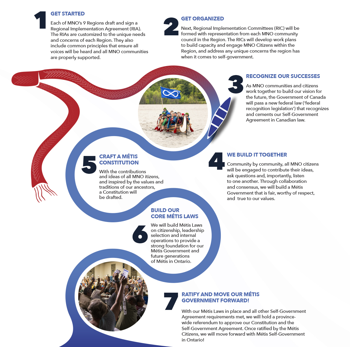 An infographic showing the steps to self-government
